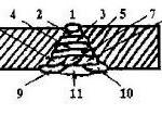 Как варить правельный потолочный шов - схема