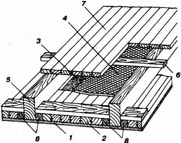 1 –листы гипсокартона; 2 - шпунтованные доски - щит перекрытия; 3 - гидроизоляция; 4 - звукоизоляция; 5 – балка перекрытия; 6 - лага; 7 - доски пола; 8 - бруски балки черепные