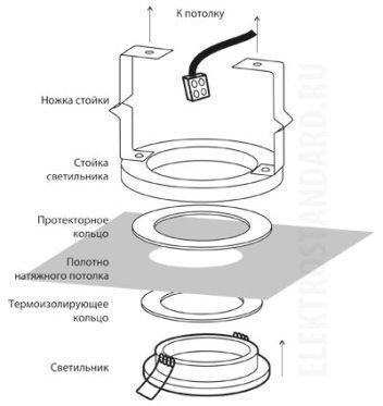 Схема крепления встраиваемого светильника на натяжном потолке