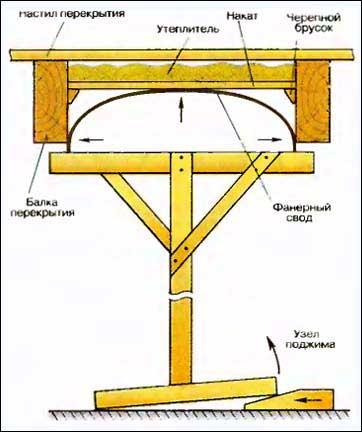 Схема монтажа сводчатого потолка из фанеры