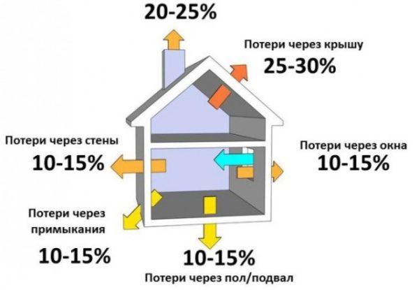 Без качественного утепления потолка вы будете обогревать воздух над домом
