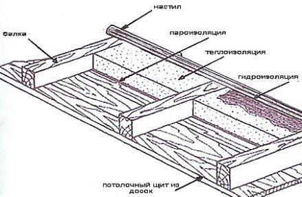 Конструкция устройства потолка