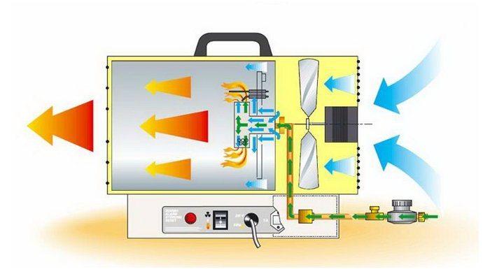 Схема прохождения воздушного потока по газовой пушке