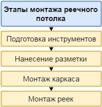 Этапы монтажа реечного потолка