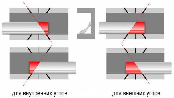 Инструкция по подрезке панелей с помощью стусла