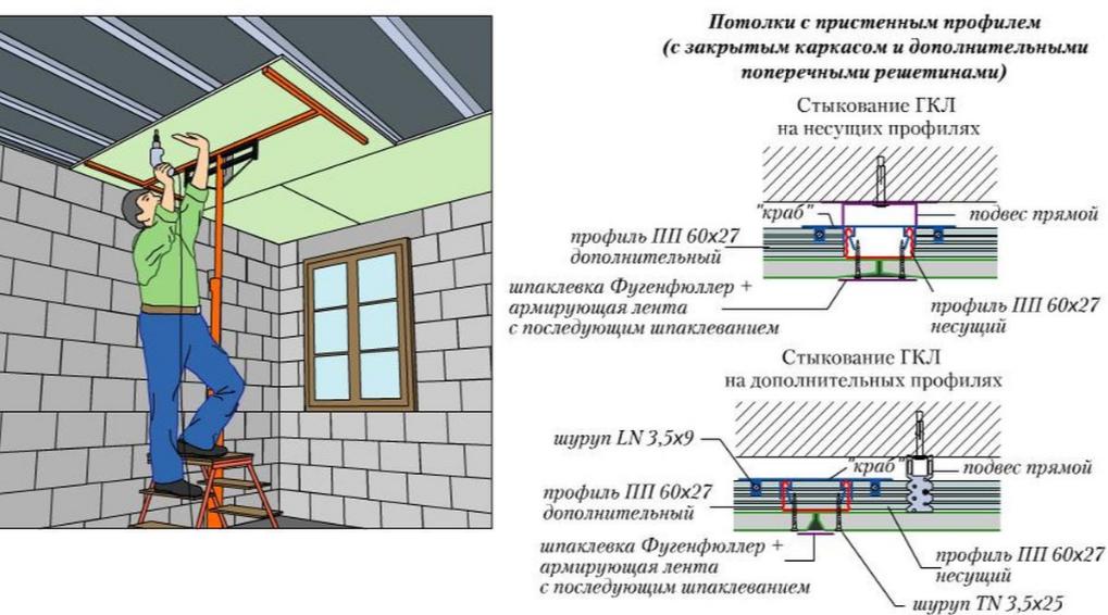 Использование подставки под ГКЛ и схема фиксации