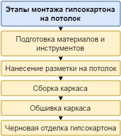 Итак, процесс монтажа гипсокартона состоит из нескольких основных этапов: