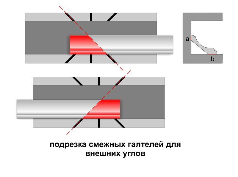 Как сделать углы на плинтусах на потолке