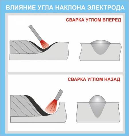 Влияние угла наклона электрода на форму шва