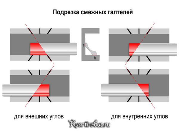 Так выглядит подрезка планок в стусле для внешнего и внутреннего угла.
