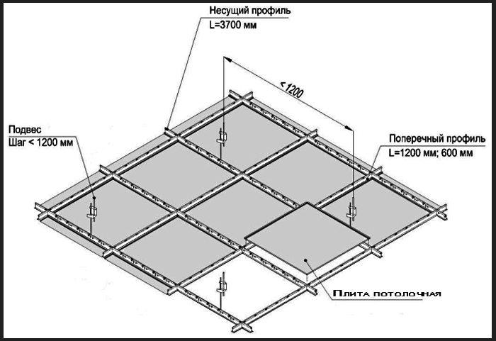 Схема сборки потолка Армстронг