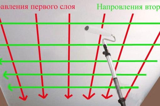 Схема побелки потолка