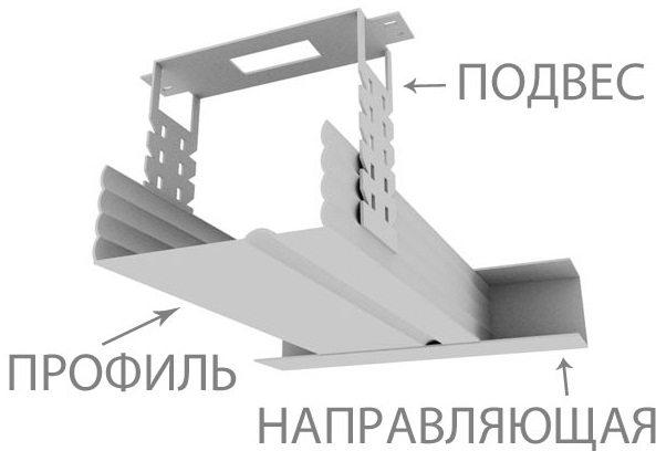 Нехитрое устройство деталей каркаса