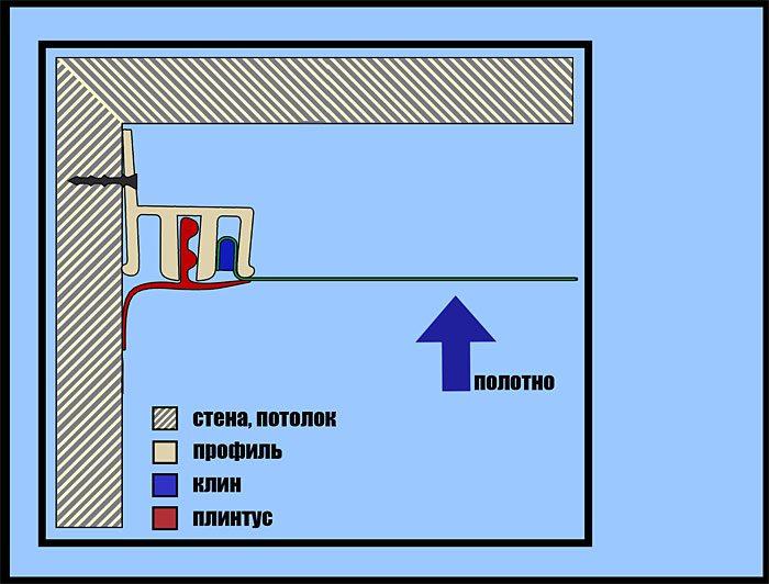 Клиновое крепление натяжного потолка