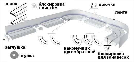 Комплектация профильной системы включает в себя шину, дугообразные наконечники, заглушки для занавесок и декоративные планки