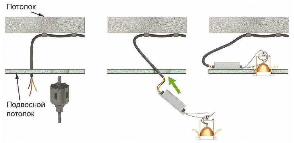 Схема прокладки проводки в подвесном потолке и монтажа точечного светильника