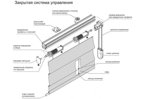 Конструкция римских штор.