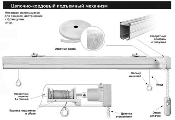Конструкция с электроприводом: инструкция по установке своими руками