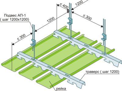 Такова схема монтажа реечного потолка на алюминиевом профиле.