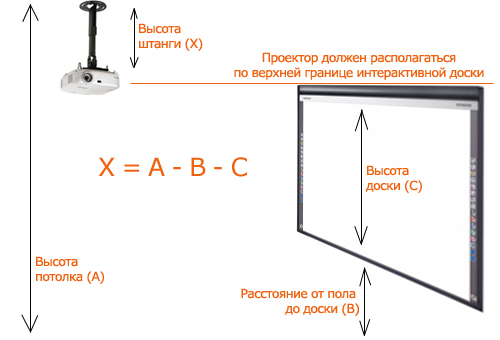 Как прикрепить к потолку проектор и демонстрационный экран правильно?