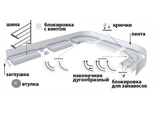 Металлопластиковые двухрядные карнизы: схема устройства.