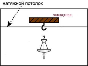Альтернативное решение - вынести монтажный крюк ниже уровня натяжного потолка. В этом случае до того, как потолок будет натянут, нужно позаботиться о некоторой доработке крепления.