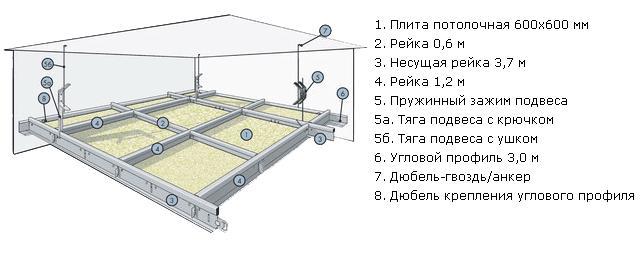 Схема монтажа подвесного потолка Армстронг