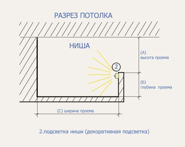 подсветкой. Схема потолка