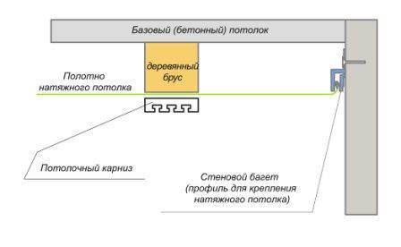 На фото – схема работ на натяжном потолке