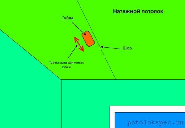 На схеме изображена траектория движения губки в случае наличия шва на натяжном потолке