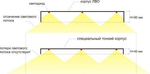 Выгода от использования светодиодов