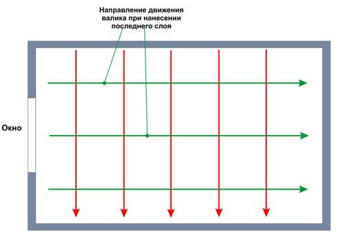 Направление движения валика при нанесении слоев