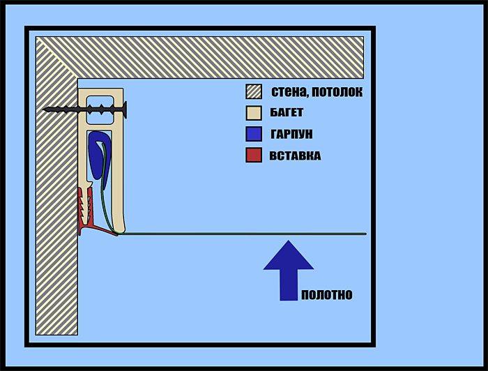Принцип гарпунного крепления натяжных потолков