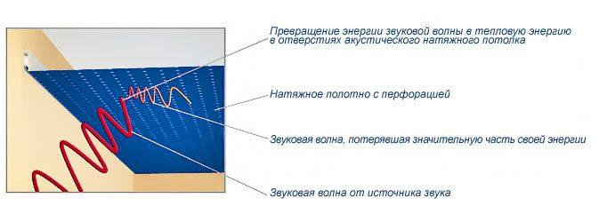 Все виды натяжных потолков: классификация с описанием монтажа