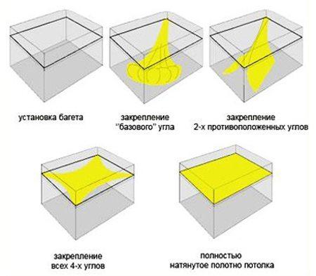 Принципиальная схема монтажа натяжного потолка.