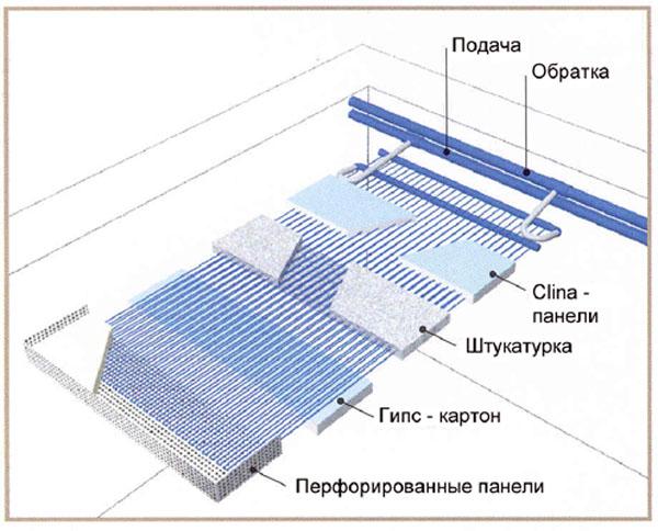 Схема устройства холодных потолков Clina