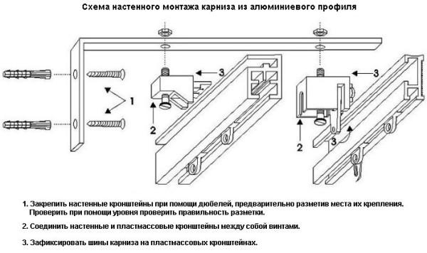 Особенности монтажа алюминиевого профильного изделия на стену