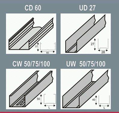 Виды профилей для монтажа ПВХ панелей на потолок