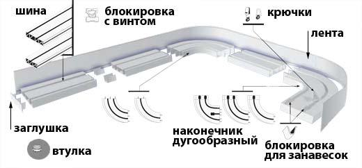 Подробная схема обычного потолочного карниза
