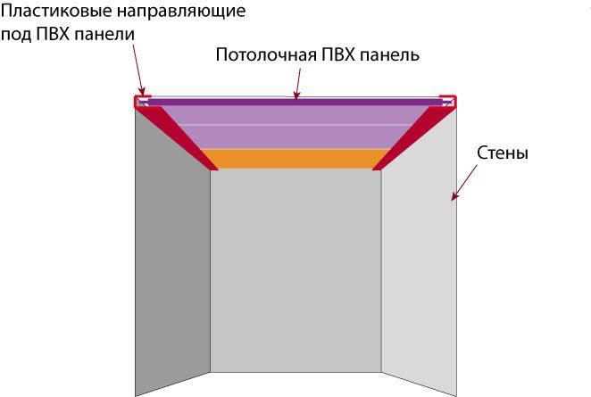 Монтаж на UD профиль стартового уголка для пластика