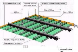 Общая схема потолка из панелей