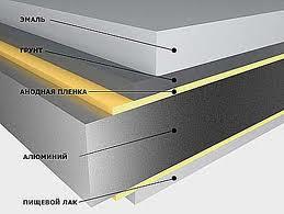 Внутренняя «начинка» алюминиевых панелей