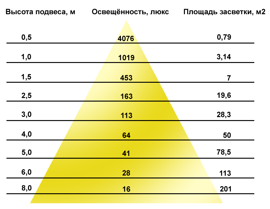 Таблица освещенности для светильников Армстрог