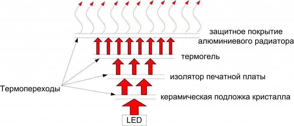 Схема теплоотведения