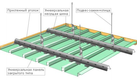 Принцип каркаса на реечные деревянные потолки
