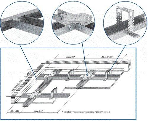 Схема крепления различных конструктивных элементов профильного каркаса