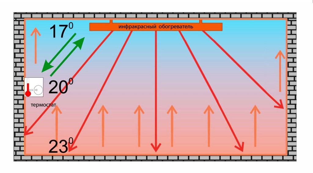 Принцип действия потолочного ИК обогревателя