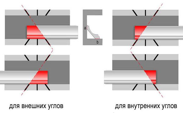 Принцип обрезки плинтусов на углах комнаты