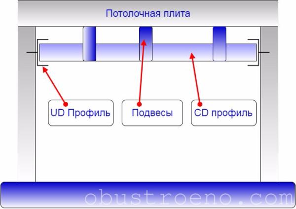Принцип обустройства каркаса из металлических профилей.