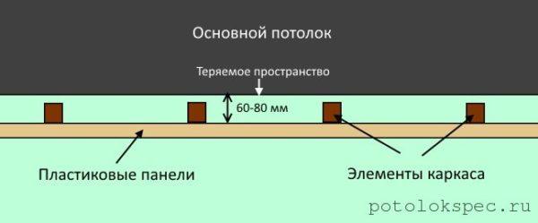 Пространство, которое «теряется», когда выполняется отделка пластиковыми панелями